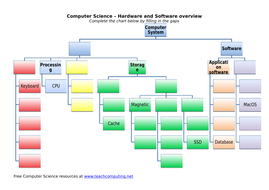 4.-Software-Hardware-hierarchy-with-gaps.docx