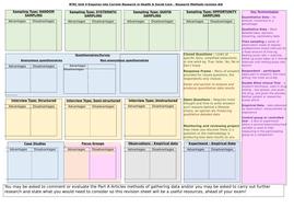 Revision---methodologies.docx