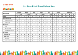 Key-Stage-2-Pupil-Group-National-Data.pdf