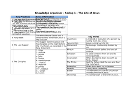 The Life of Jesus Knowledge Organiser
