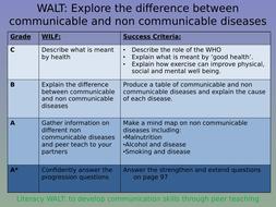 Health & Disease
