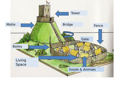 motte and bailey castles by mgibbons teaching resources tes