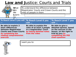 Courts-and-Trials.pptx