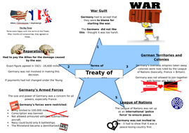 League of Nations + Treaty of Versailles