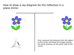 How-to-draw-a-ray-diagram-of-reflection.pptx