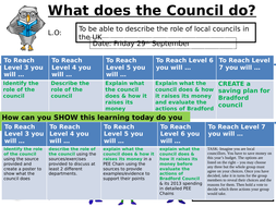 L3-Intro-to-Local-Councils.pptx