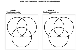 General vision and viewpoint comparison Venn diagram by