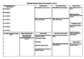 Macbeth: Revision Worksheets - All Acts