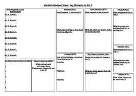 Macbeth-Revision-Sheet-Act-5.docx