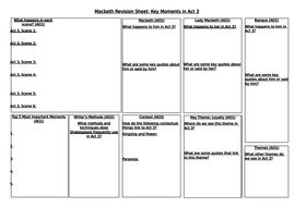 Macbeth-Revision-Sheet-Act-3.docx