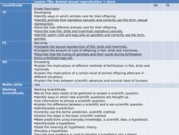 KS3Unit 7B Biology: Becoming pregnant (7Ba, b and c Reproduction and becoming pregnant)