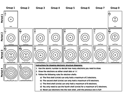 Group 1 elements, The Periodic table, Group 7 elements. by