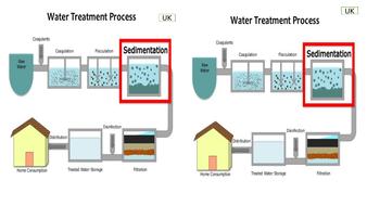 potable water AQA trilogy chemistry