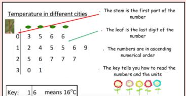 Stem and Leaf diagrams (including finding averages ...