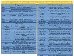 Edexcel-GCSE-History-Knowledge-Organisers.pptx