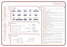 OCR Gateway GCSE Physics P3 Electricity Knowledge Organiser