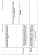3.-Strengths-and-weaknesses-table---student-version-printable.docx