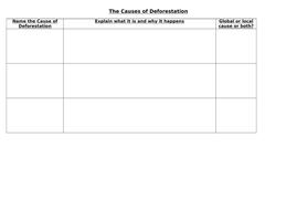 The-Causes-of-Deforestation-worksheet.docx