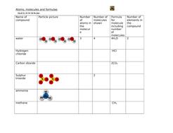 Atoms-molecules-and-formulae.doc