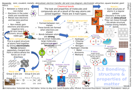 New AQA GCSE Bonding and Structure revision poster 2018 exam