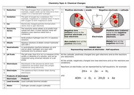Knowledge-Organiser---Chemistry-Topic-4.docx