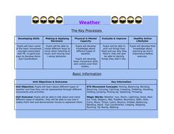 Reception PE - Weather