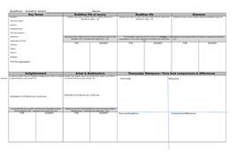 Buddhist belief A3 revision sheet AQA A