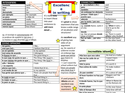 "GCSE Spanish ""Excellence in writing"" mat"