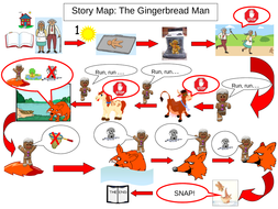 Easy story map for gingerbread man story for eyfs yr 1 by easy story map for gingerbread man story for eyfs yr 1 maxwellsz