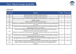 White Rose Maths - Spring Assessments 2018