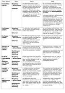 A-Level/GCSE Law Cases - Criminal Law
