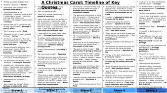 A Christmas Carol - Timeline of Key Quotes by eleanorgaler - Teaching Resources - Tes