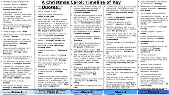 a christmas carol timeline of key quotes by eleanorgaler. Black Bedroom Furniture Sets. Home Design Ideas