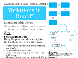 Revision water and carbon cycles 9 lessons aqa includes model 4 w cc revision variations in runoff ccuart Image collections