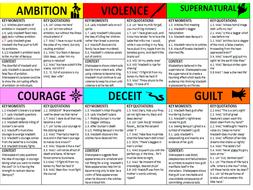Macbeth theme essay