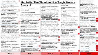 Macbeth and A Christmas Carol Timeline of Key Quotes 2 in 1 by eleanorgaler   Teaching Resources
