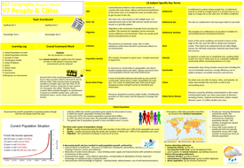 Knowledge-Organiser-TES-Y7-People---Cities.pptx