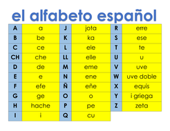 El alfabeto español - Resource Set by didade | Teaching Resources