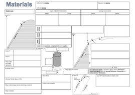 Materials Mind Map A-Level Physics AQA AS