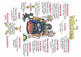 THE WITCHES Quotes GCSE Revision MACBETH Weird Sisters SHAKESPEARE Poster