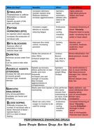 Performance-enhancing-drugs.docx