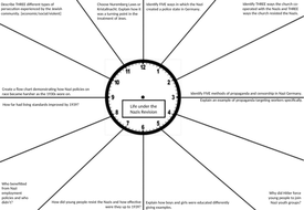 Germany GCSE History Revision Clocks by TommyDanger