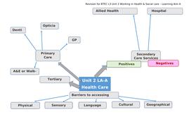 Enlarge-A3-Revision-Mindmap.docx