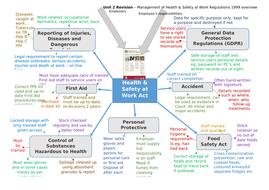 Enlarge-A3-HASAWA-revision-mindmap-.docx