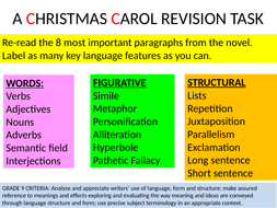Christmas Carol Meaning.A Christmas Carol 8 Key Extracts To Revise Language Features In