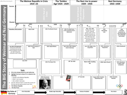 GCSE 9-1: The Big Story of Weimar and Nazi Germany Revision Activity
