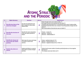 Atomic-Structure-and-the-Periodic-Table-Knowledge-Check---Higher.pdf