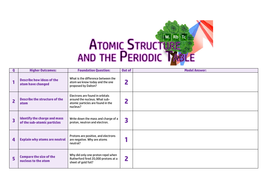 Atomic-Structure-and-the-Periodic-Table-Knowledge-Check---Foundation-Blank.pdf