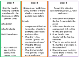 Aqa 9 1 chemistry periodic table research task by whitneywoo aqa 9 1 chemistry periodic table research task urtaz Images