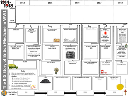 The Big Story of British Medicine in WW1 Revision Timeline
